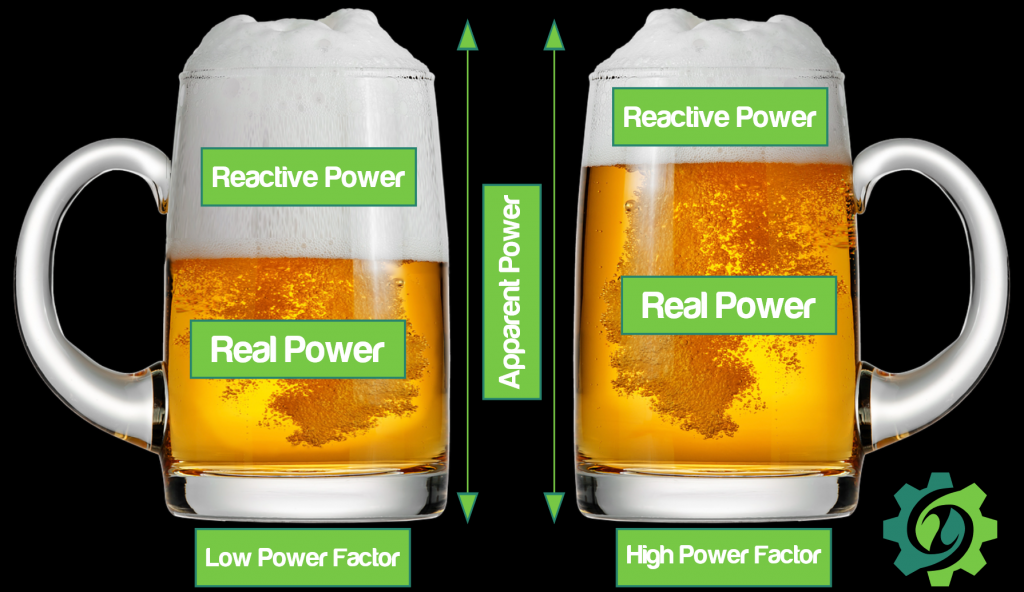 A comparison of the power factor of grow lights depicted in two glasses of beer. The glass with a low power factor, there's foam (reactive power) and less real beer (real power).