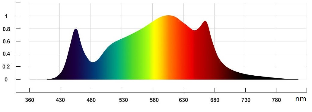 Light frequency spectrum chart of the Wave 8, one of the full specrtum led grow lights of Horticraft Holland with peaks in blue and red.