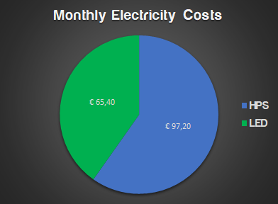 full spectrum LED vs HPS electric costs chart