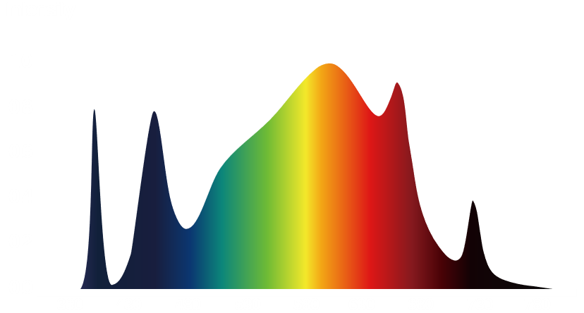 full spectrum LED for indoor plant lights